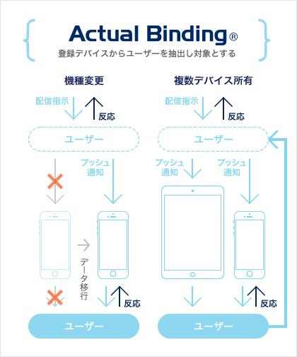 Actual Binding®